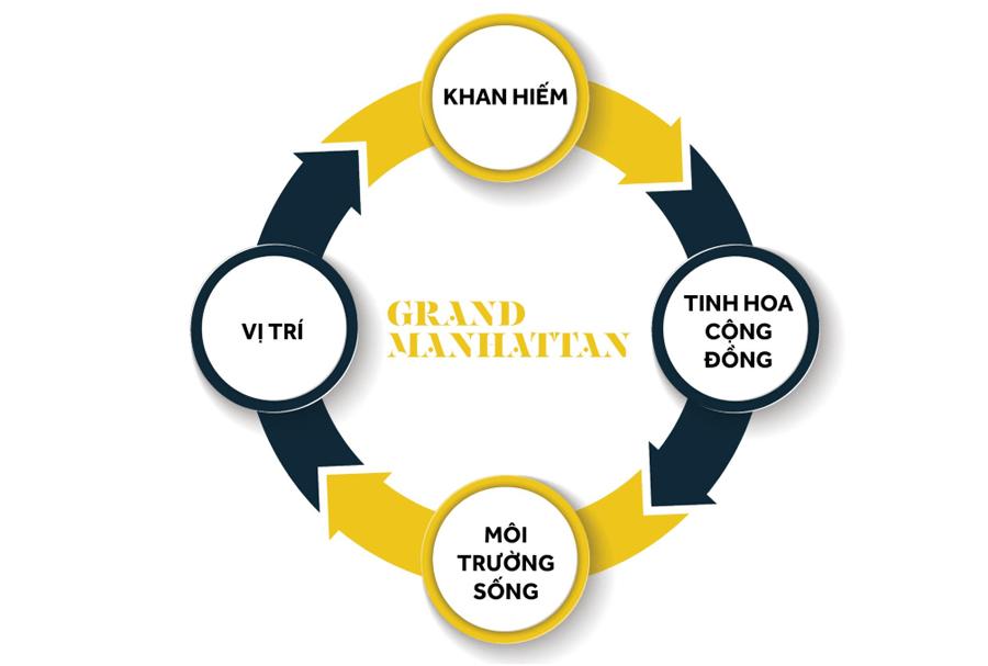 LÝ DO NÊN SỞ HỮU THE GRAND MANHATTAN CÔ GIANG QUẬN 1